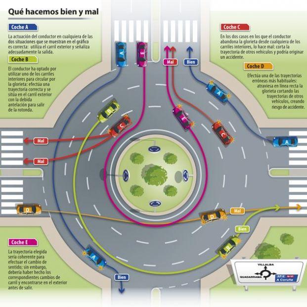 Nuevo vídeo de la Guardia Civil para aclarar el lío de los conductores con las rotondas