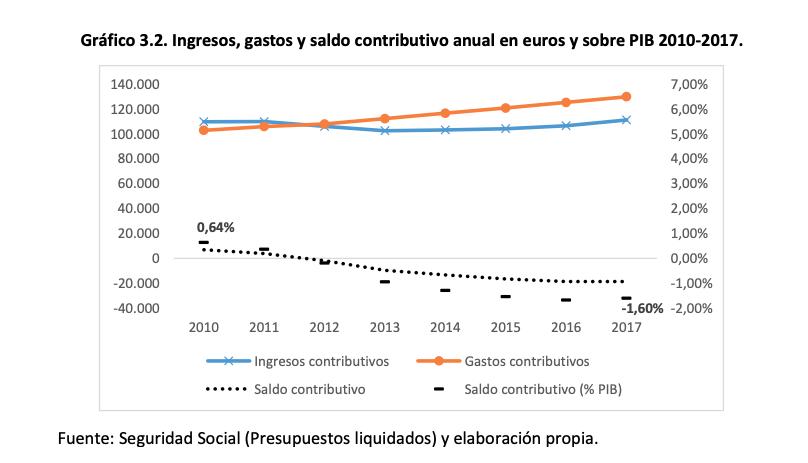 Saldo contributivo anual de las pensiones