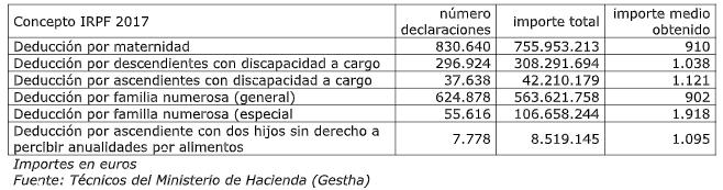 Importes en euros Fuente: Técnicos del Ministerio de Hacienda (Gestha)