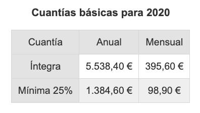 Pensión no contributiva 2020