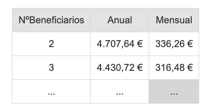 Número beneficiarios pensión no contributiva