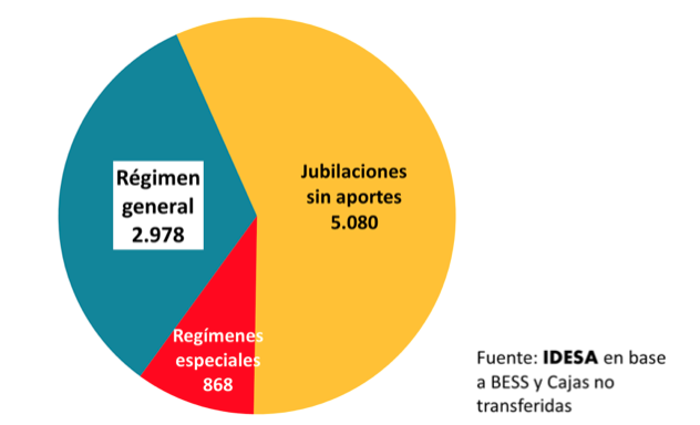 Idesa: Jubilaciones Argentina