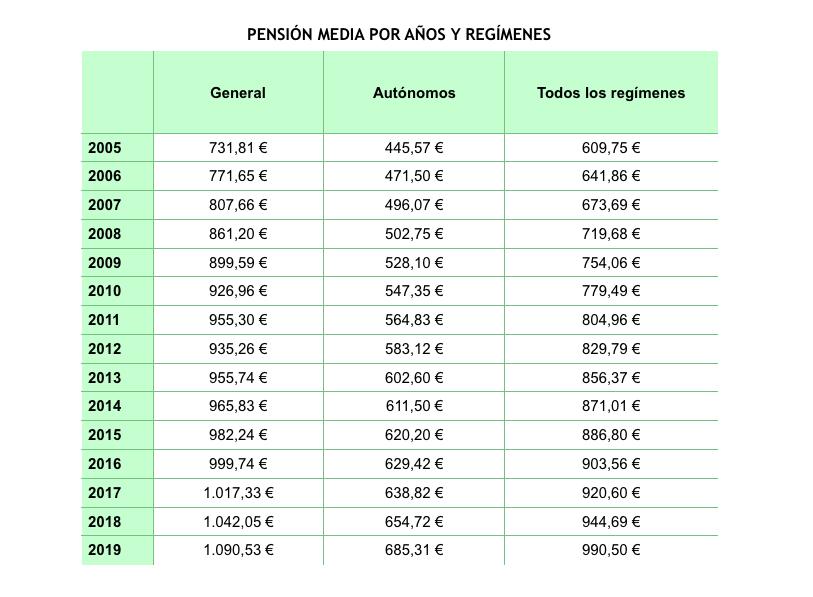 Pensión media de los autónomos