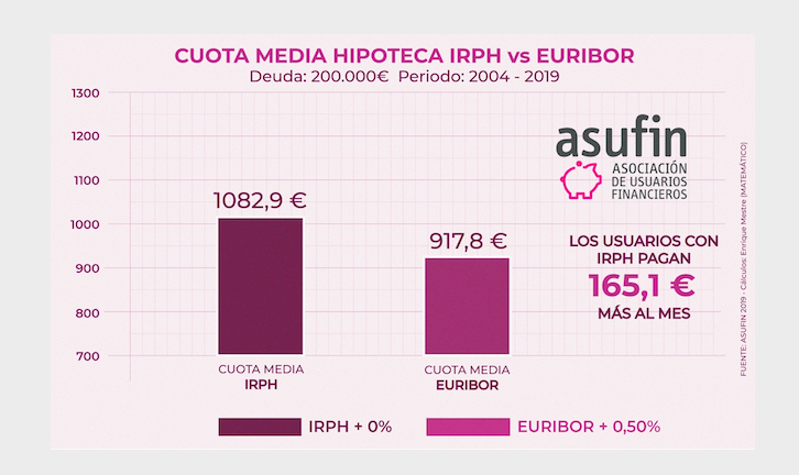 Cuota media IRPH - euribor