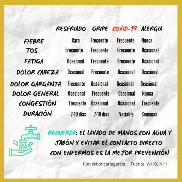 Las diferencias entre coronavirus, gripe, resfriado y alergia explicadas por Boticaria García