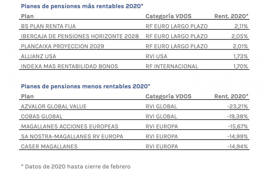 Planes más rentables y menos rentables en enero-febrero 2020 (VDOS)