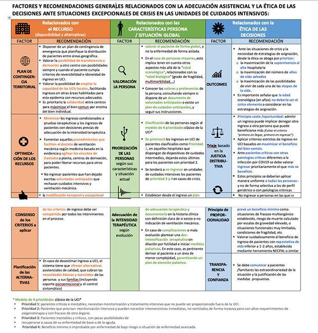 Factores y recomendaciones