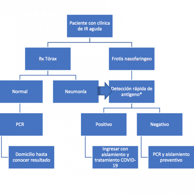 procecimiento diagnostico en centros hospitalarios