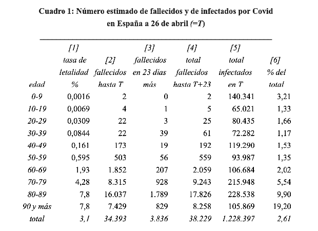 tabla infectados coronavirus