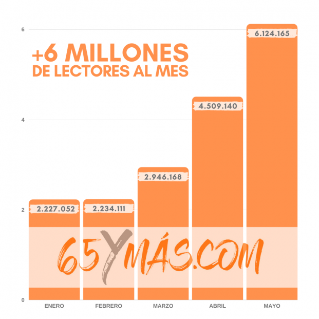 65Ymás sigue imparable y logra un nuevo récord superando los 6 millones de lectores al mes