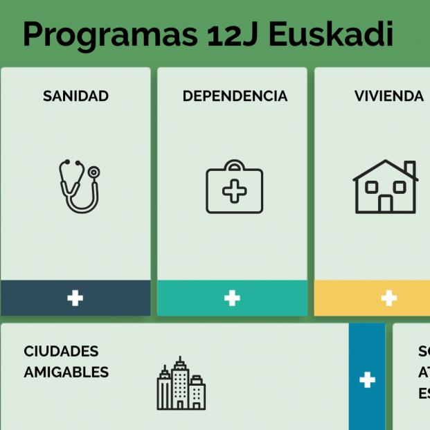 Comparador programas electorales 12-J Euskadi: Pensiones y dependencia entran en campaña