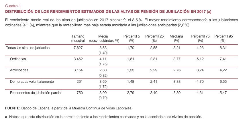 Rendimientos pensiones (Banco de España)