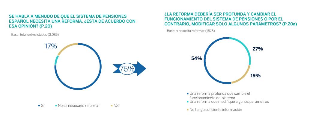 Los millennials ante la reforma de las pensiones