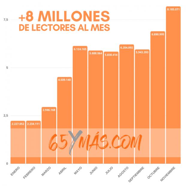 65Ymás refuerza su liderazgo en el segmento sénior con más de 8 millones de lectores al mes
