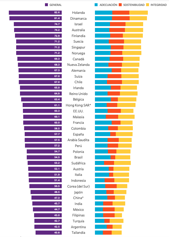 Ranking de países por su sistemas de pensiones