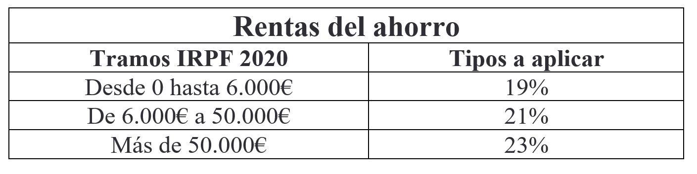 Renta 2020-2021: estos son los tramos del IRPF
