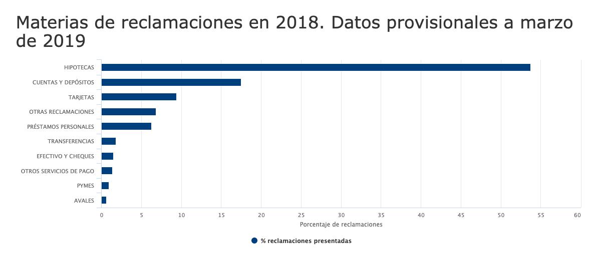 Motivos de reclamaciones a Banco de España.