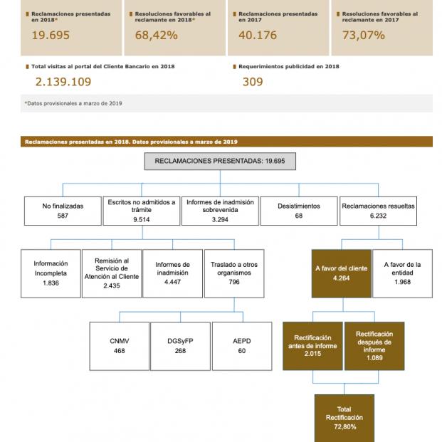 Reclamaciones contra la banca española ante el Banco de España en 2018.
