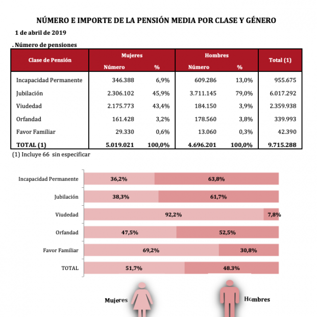 Pensiones abril.