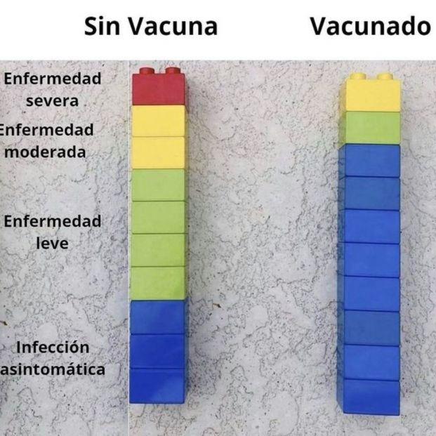 La eficacia de la vacuna explicada con fichas de Lego