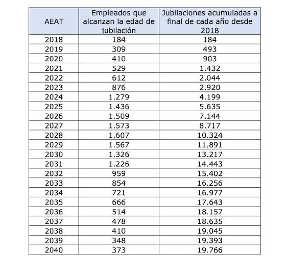 Jubilaciones previstas Hacienda (Fuente, Gestha)