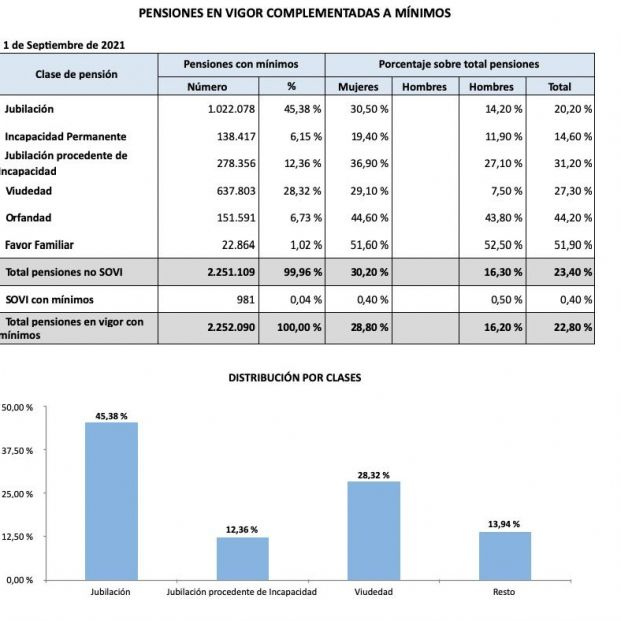 Complementos mínimos pensiones septiembre